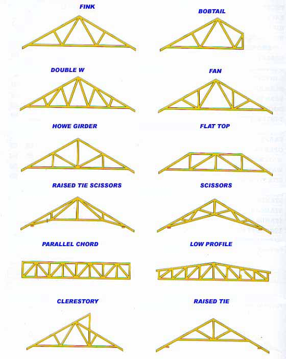 Gtc2012sroof licensed for non commercial use only trusses for Pre made trusses price