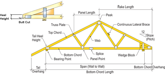 Hip Roof Diagram Hip Get Free Image About Wiring Diagram